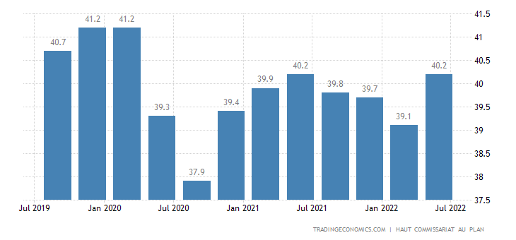Morocco Employment Rate