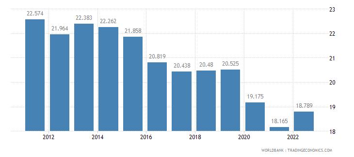 morocco employment to population ratio 15 plus  female percent wb data