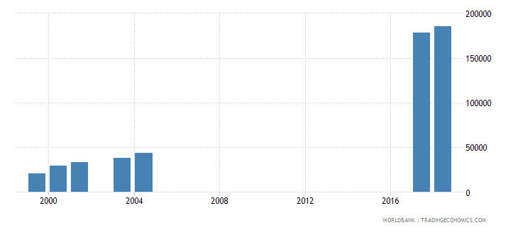 morocco enrolment in lower secondary education private institutions both sexes number wb data