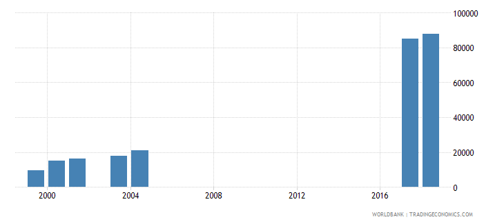 morocco enrolment in lower secondary education private institutions female number wb data