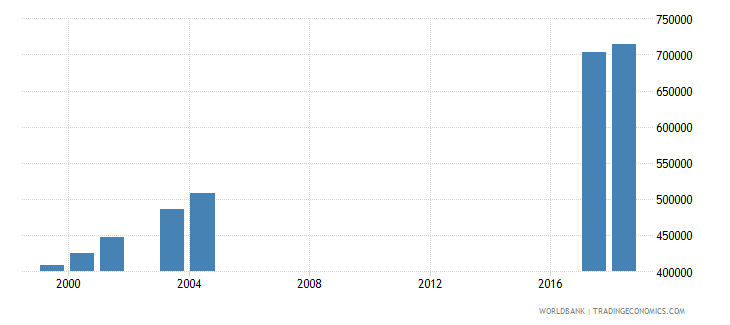 morocco enrolment in lower secondary education public institutions female number wb data
