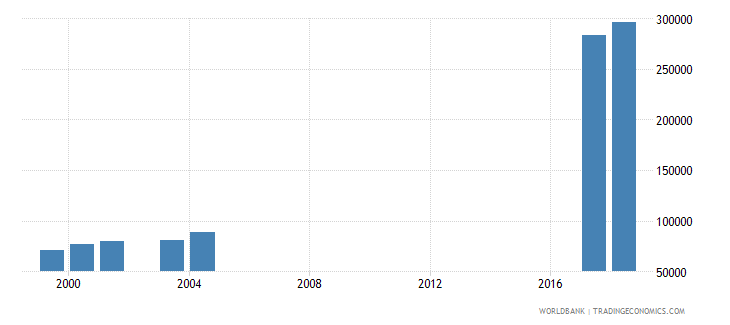 morocco enrolment in secondary education private institutions both sexes number wb data