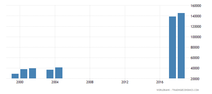 morocco enrolment in secondary education private institutions female number wb data