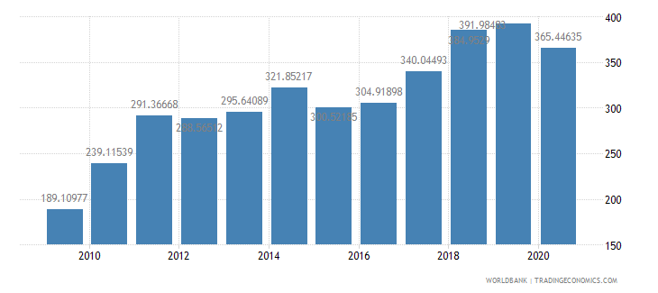 morocco export value index 2000  100 wb data