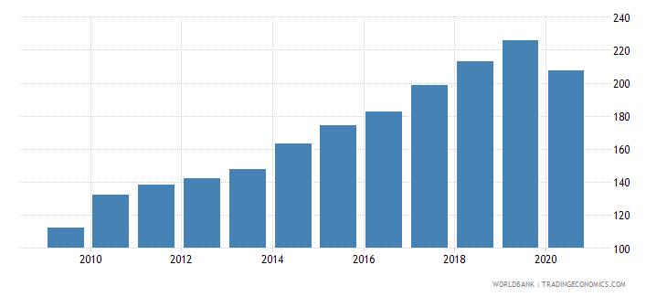 morocco export volume index 2000  100 wb data