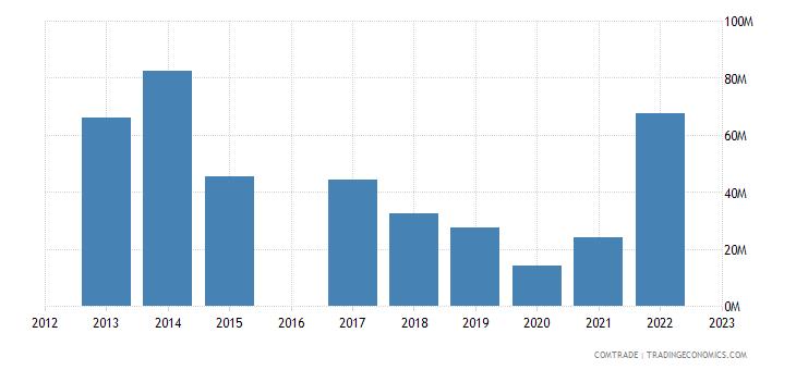 morocco exports angola
