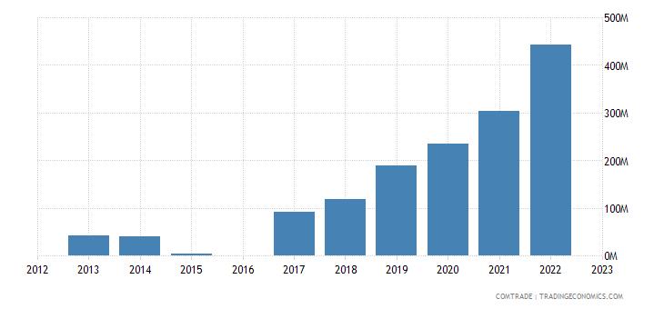 morocco exports argentina