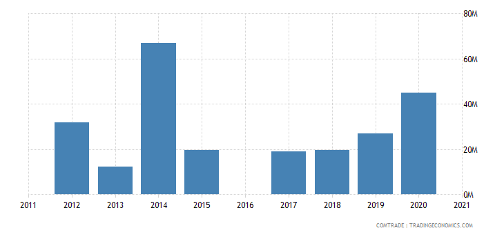 morocco exports australia