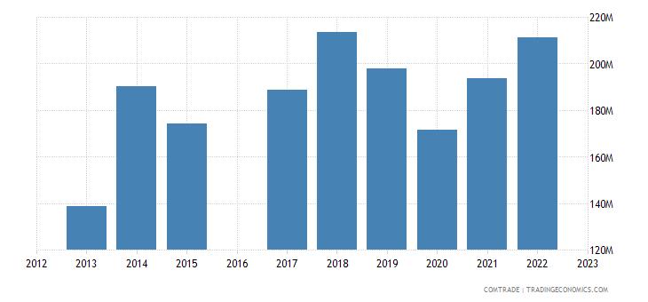 morocco exports austria