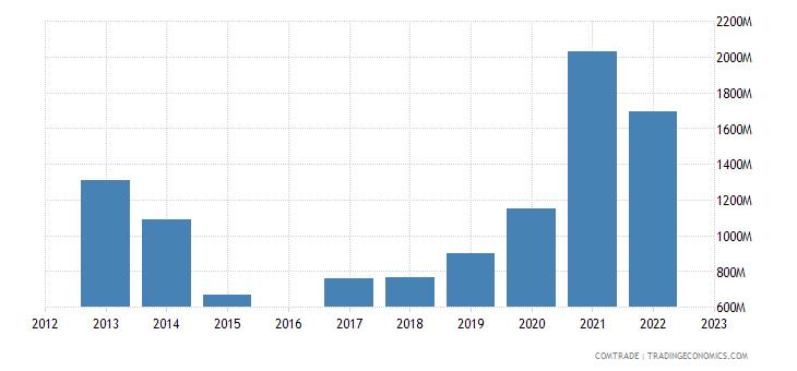 morocco exports brazil