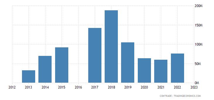 morocco exports bulgaria