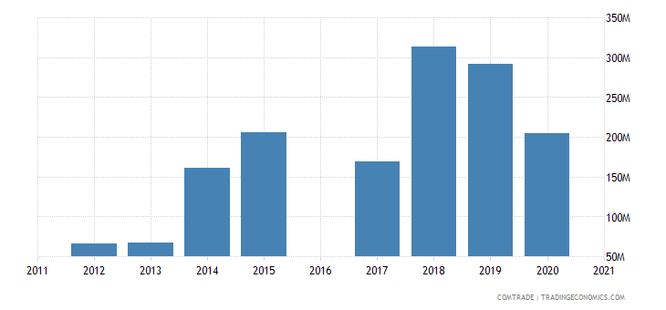 morocco exports canada