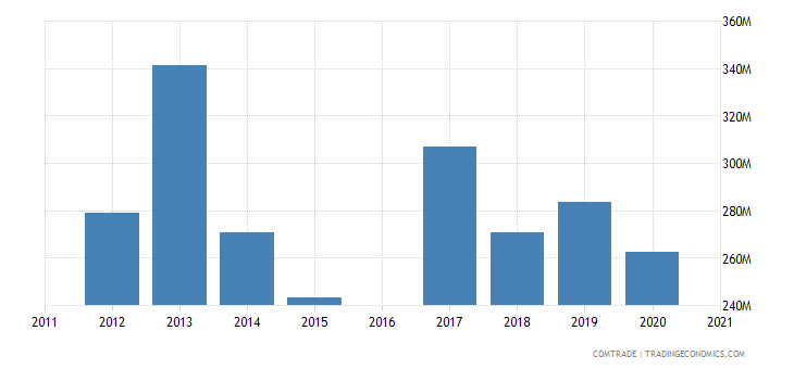 morocco exports china