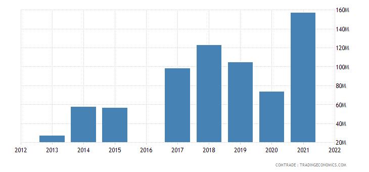 morocco exports czech republic