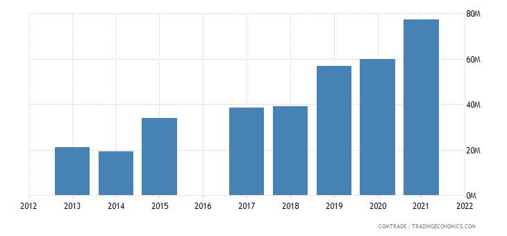 morocco exports denmark