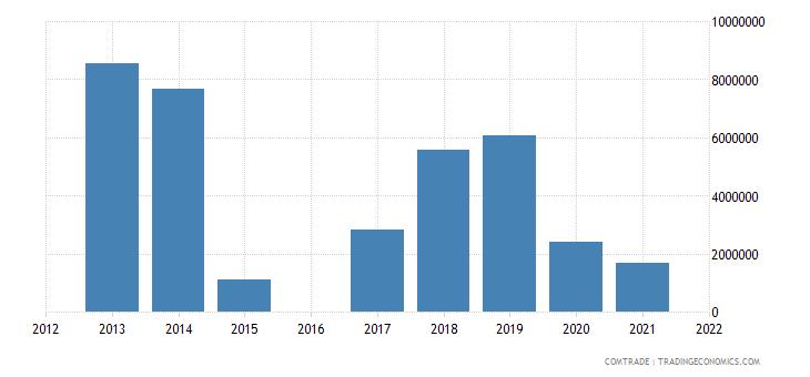 morocco exports estonia