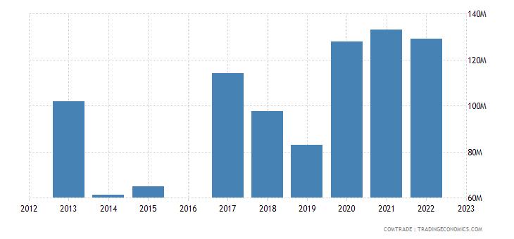 morocco exports ghana