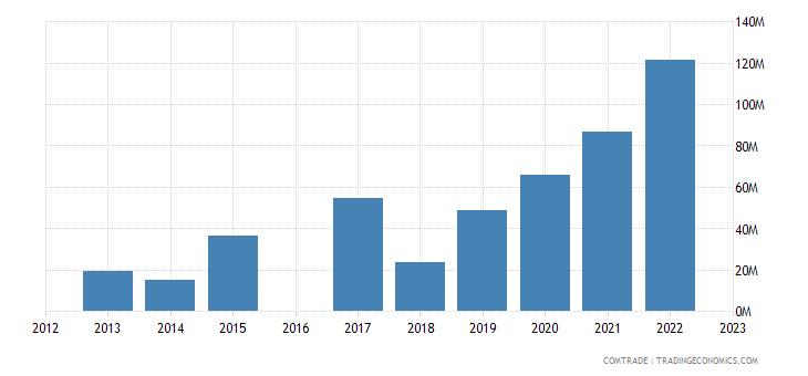 morocco exports greece