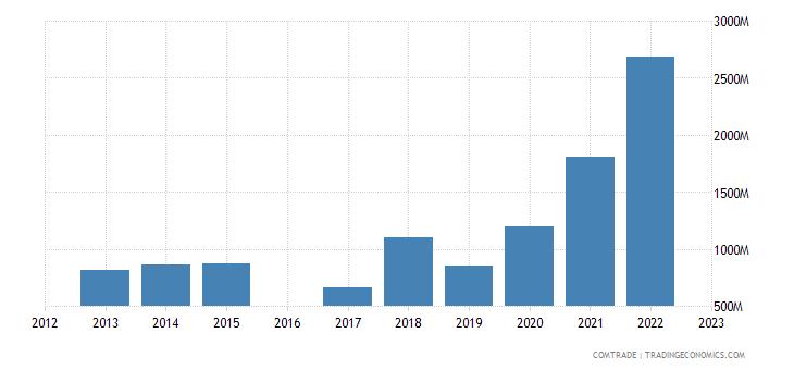 morocco exports india