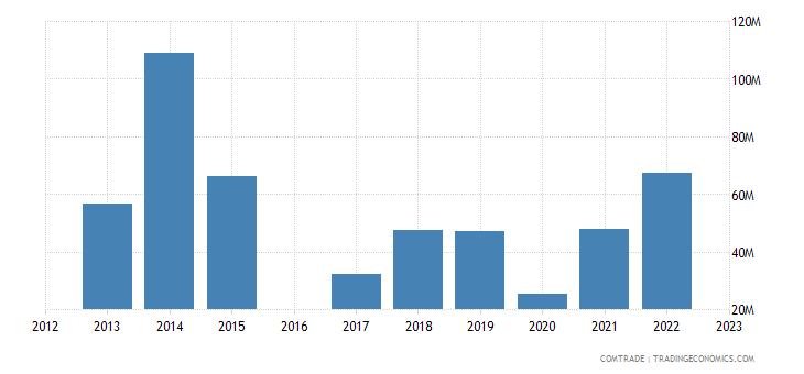 morocco exports indonesia