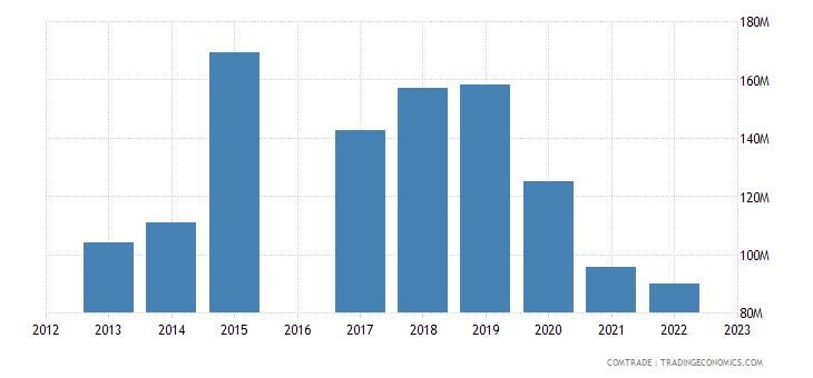 morocco exports ireland