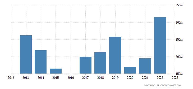 morocco exports japan