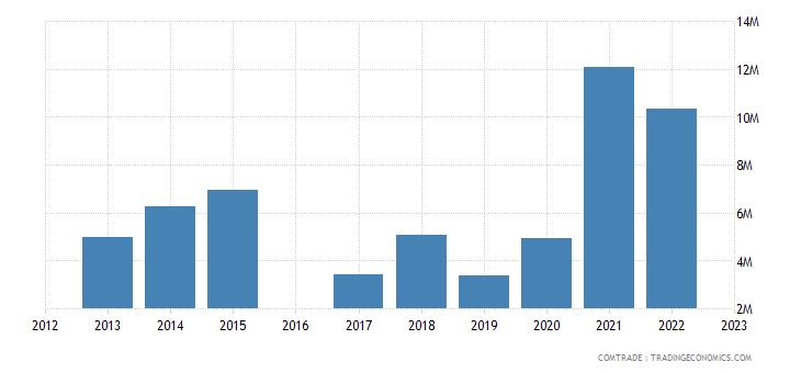 morocco exports liberia