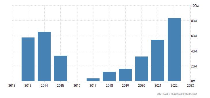 morocco exports lithuania