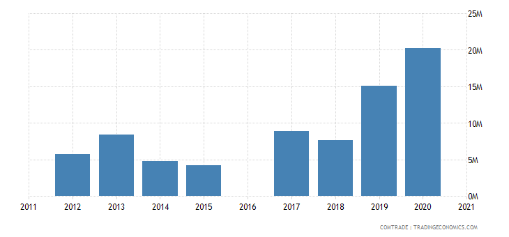 morocco exports malaysia