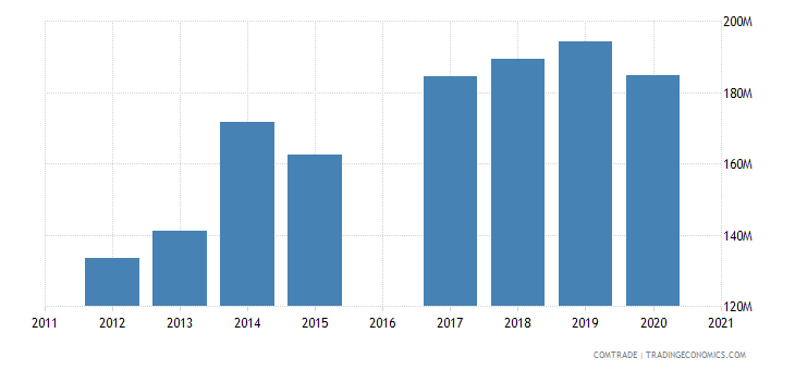 morocco exports mauritania