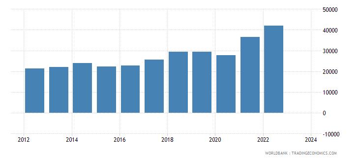 morocco exports merchandise customs current us$ millions seas adj  wb data