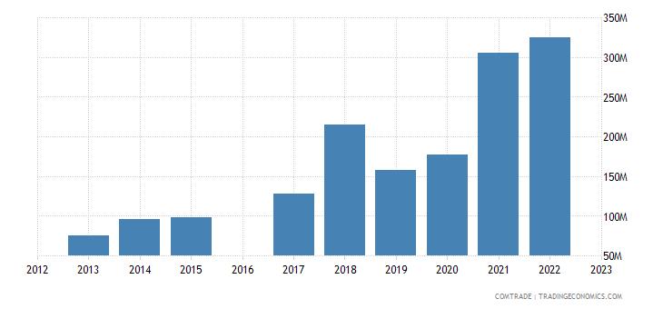 morocco exports mexico