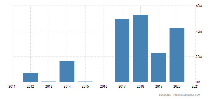 morocco exports mozambique
