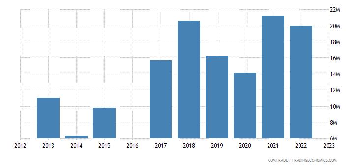 morocco exports namibia