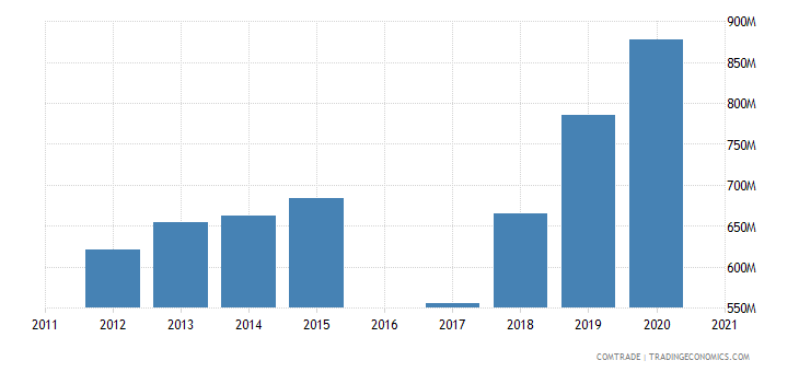 morocco exports netherlands