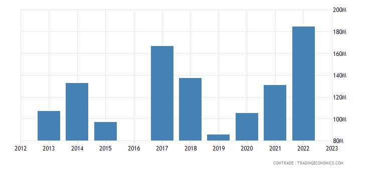 morocco exports nigeria