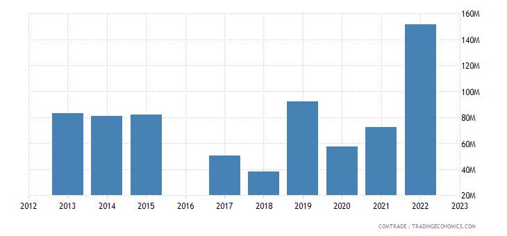 morocco exports norway
