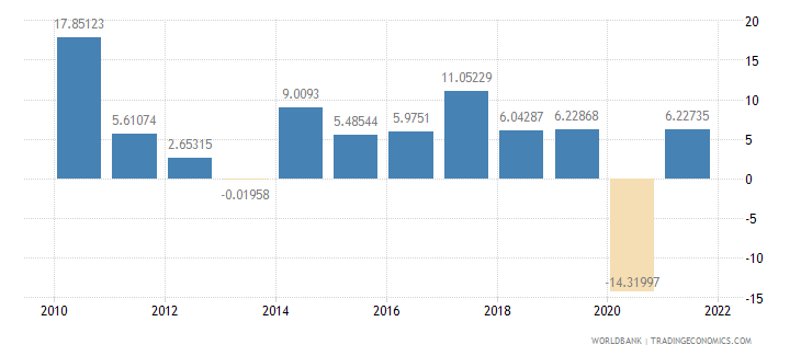 morocco exports of goods and services annual percent growth wb data