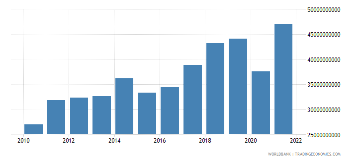 morocco exports of goods and services bop us dollar wb data