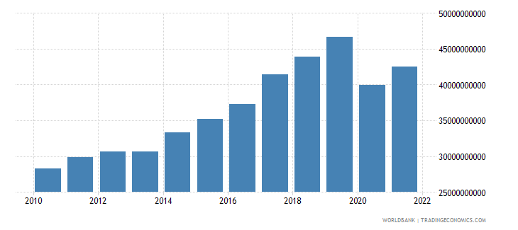 morocco exports of goods and services constant 2000 us dollar wb data