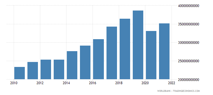 morocco exports of goods and services constant lcu wb data