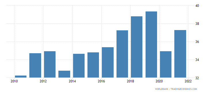 morocco exports of goods and services percent of gdp wb data