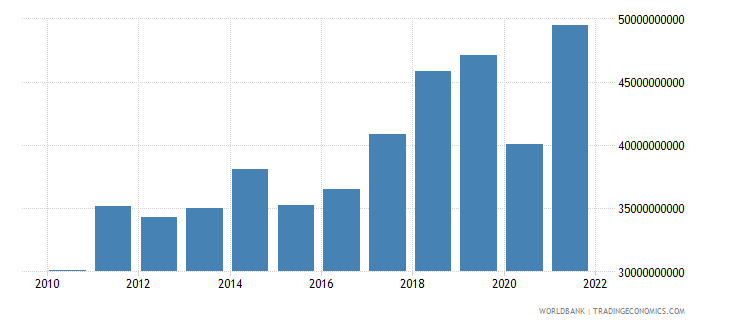 morocco exports of goods and services us dollar wb data