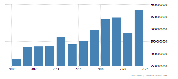 morocco exports of goods services and income bop us dollar wb data