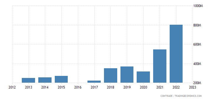 morocco exports pakistan
