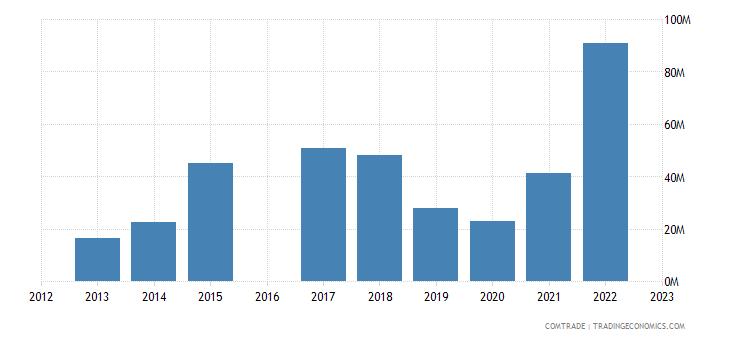 morocco exports peru