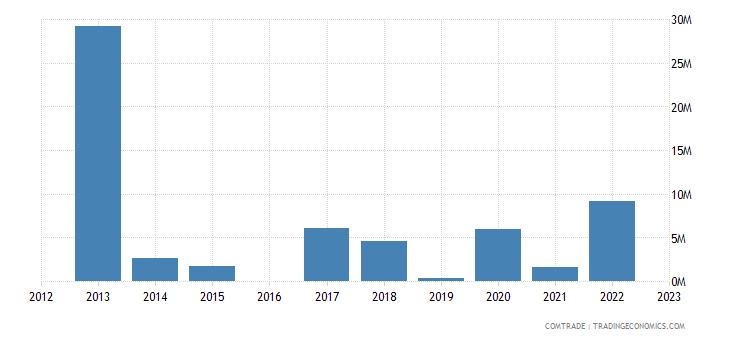 morocco exports philippines