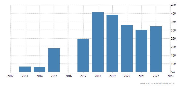 morocco exports qatar