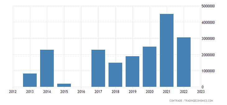 morocco exports rwanda