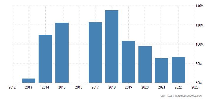 morocco exports saudi arabia
